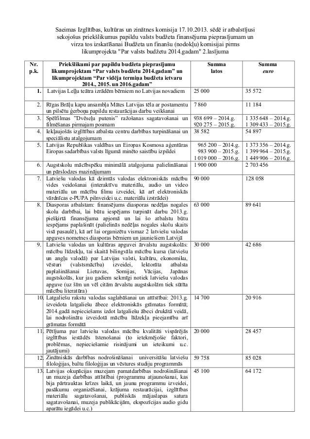 Saeimas Izglītības, kultūras un zinātnes komisija 17.10.2013. sēdē ir atbalstījusi sekojošus priekšlikumus papildu valsts ...