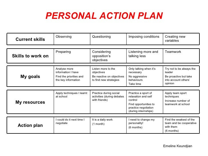 Personal action plan for Personal wellness plan template