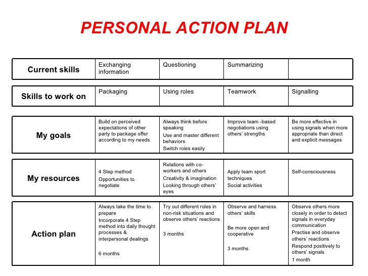 Awesome PERSONAL ACTION PLAN ...  Personal Action Plan Template