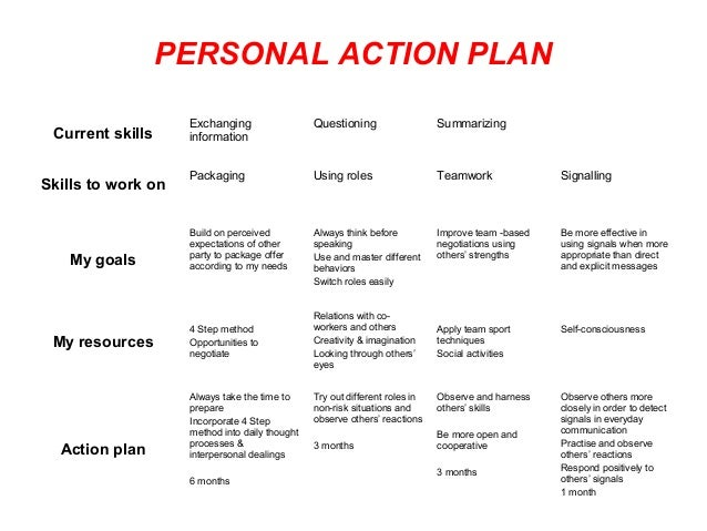 work action plan template
