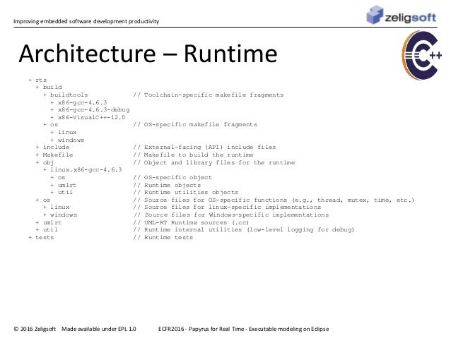 Improving embedded software development productivity © 2016 Zeligsoft Made available under EPL 1.0 Architecture – Runtime ...
