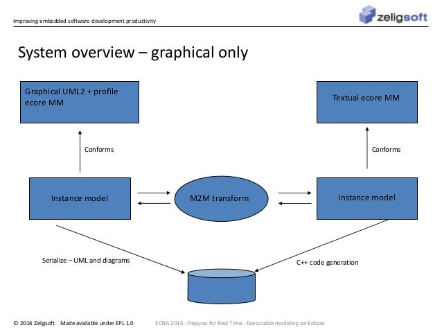 Improving embedded software development productivity © 2016 Zeligsoft Made available under EPL 1.0 System overview – graph...