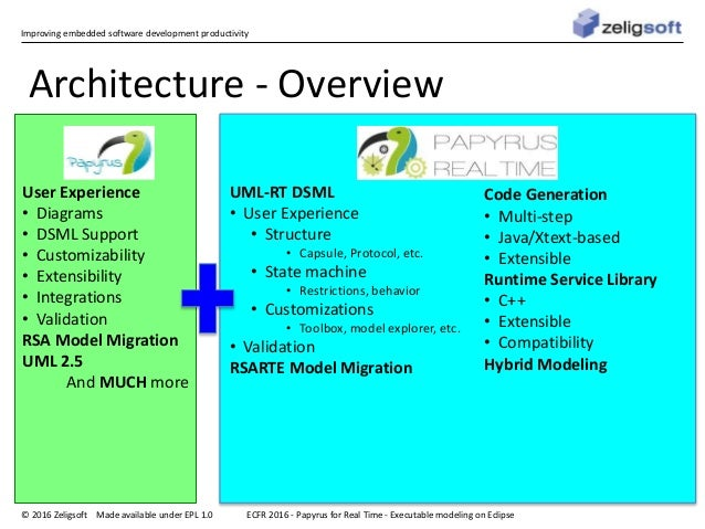 Improving embedded software development productivity © 2016 Zeligsoft Made available under EPL 1.0 Architecture - Overview...