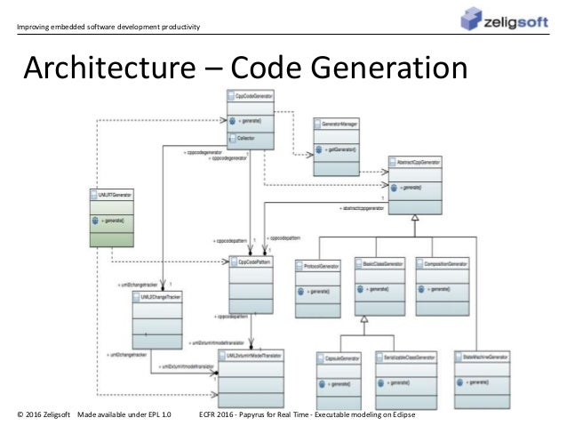 Improving embedded software development productivity © 2016 Zeligsoft Made available under EPL 1.0 Architecture – Code Gen...