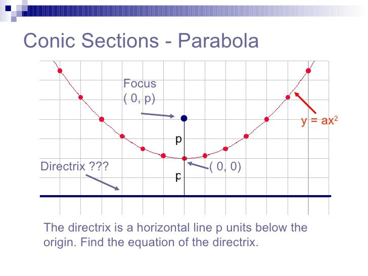 parabola and focus A parabola is set of all points in a plane which are an equal distance away from a given point and given line the point is called the focus of the parabola and the.