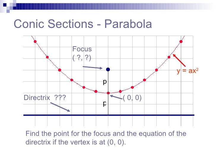 parabola and focus P gives us the distance between the vertex and the focus and directrix it's an  equal distance from both for this graph, p is positive, so the parabola opens up.