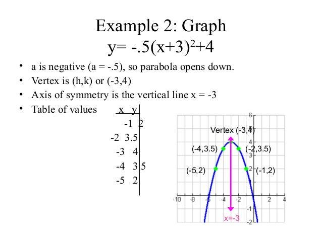 parabola-complete-15-638 Vertex Form Parabola Example on parabola vertex focus directrix, parabola formula, parabola standard form worksheet, parabola general form, parabola with graph transformations worksheet, parabola intercept form, parabola quadratic equation, parabola vertex and axis of symmetry, parabola with directrix, parabola equation forms,