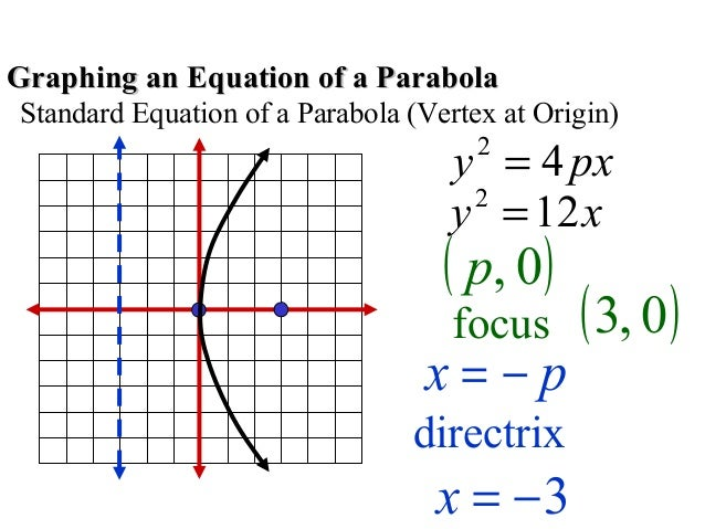 How To Find The Focus Of A Parabola In Standard Form Dolap