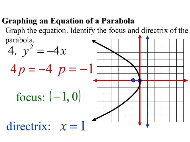 Parabola complete