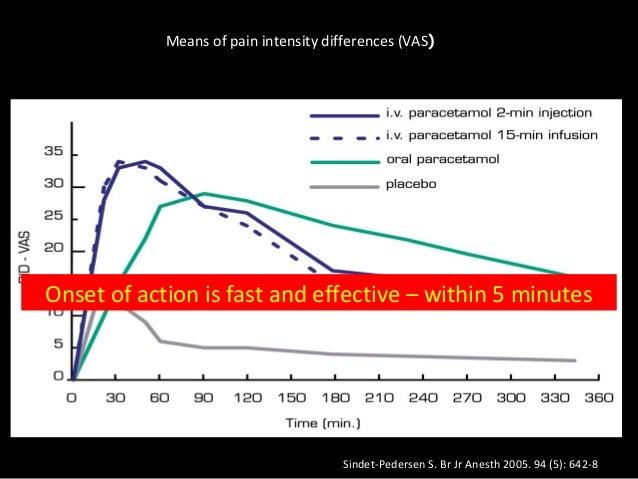 Paracetamol iv drug study