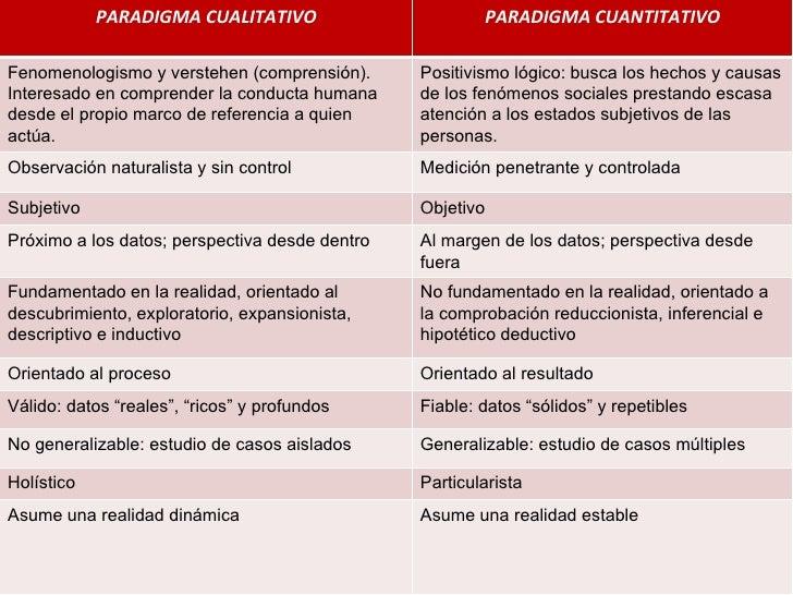 PARADIGMA CUALITATIVO PARADIGMA CUANTITATIVO Fenomenologismo y verstehen (comprensión). Interesado en comprender la conduc...