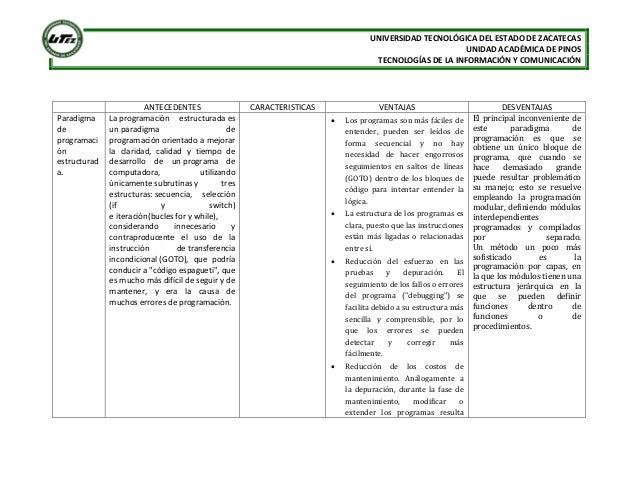 UNIVERSIDAD TECNOLÓGICA DEL ESTADO DE ZACATECASUNIDAD ACADÉMICA DE PINOSTECNOLOGÍAS DE LA INFORMACIÓN Y COMUNICACIÓNANTECE...
