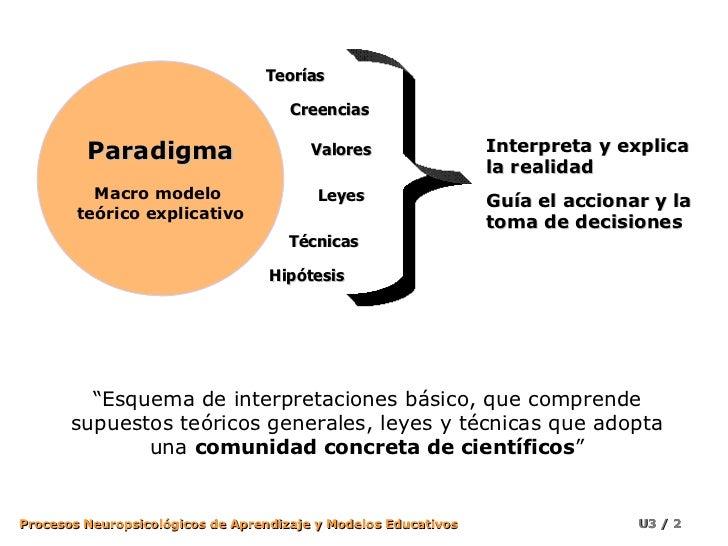 Paradigmas y Modelos Educativos I Slide 2