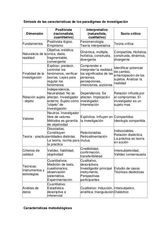 Síntesis de las características de los paradigmas de investigación Positivista Dimensión (racionalista, cuantitativo) Posi...