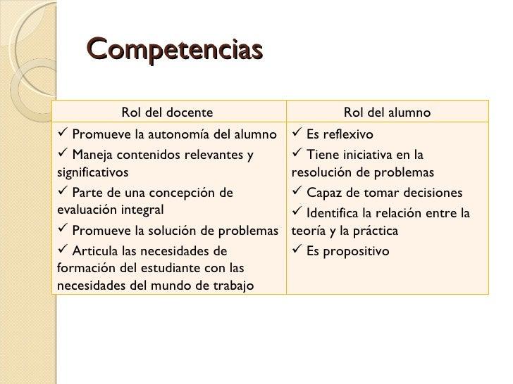 Competencias Rol del docente  Rol del alumno <ul><li>Promueve la autonomía del alumno </li></ul><ul><li>Maneja contenidos ...