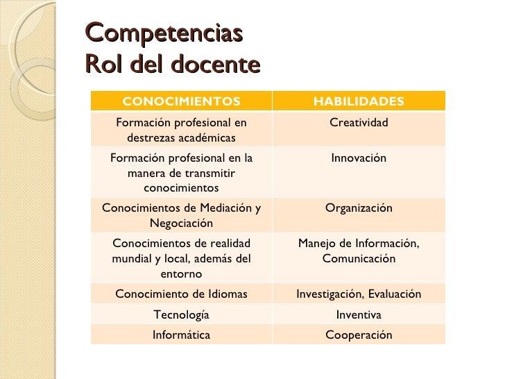 Competencias Rol del docente CONOCIMIENTOS HABILIDADES Formación profesional en destrezas académicas Creatividad Formación...