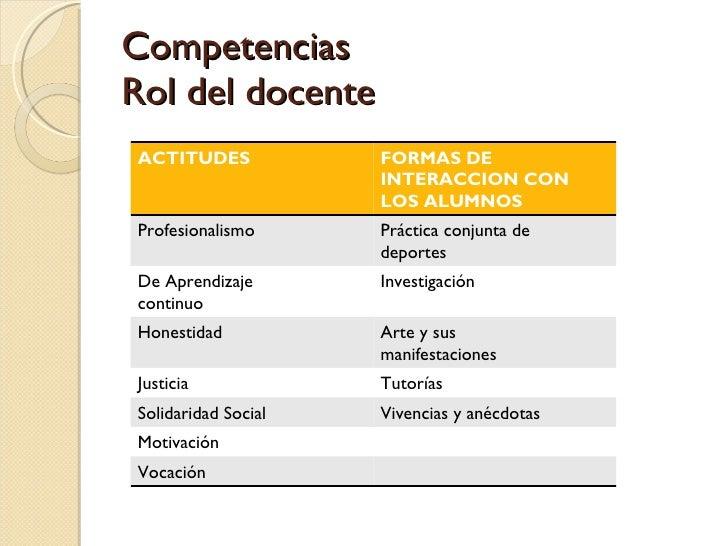 Competencias Rol del docente ACTITUDES FORMAS DE INTERACCION CON LOS ALUMNOS Profesionalismo Práctica conjunta de deportes...