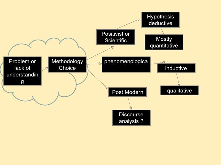 effect of paradigms on research methods Mixed methods research  believe that determining a connection between cause and effect is  these characteristics include methods, phenomena, paradigms.
