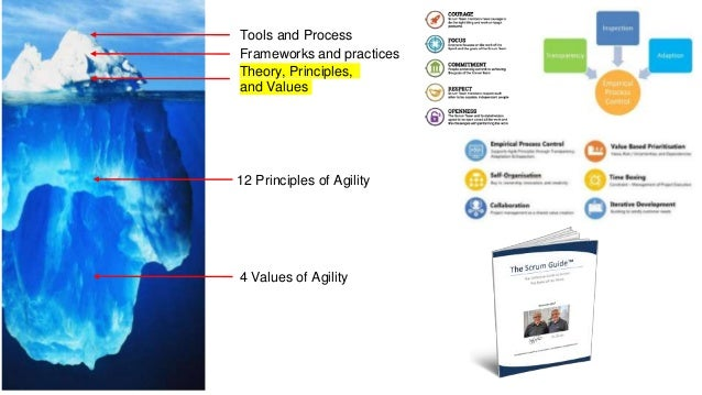 Tools and Process Frameworks and practices Theory, Principles, and Values 12 Principles of Agility 4 Values of Agility Mos...