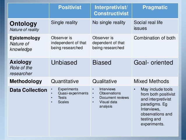 positivist paradigm in research Chapter three: research methodology 31 introduction positivist paradigm is entirely suitable for the social sciences (hirschheim, 1985).