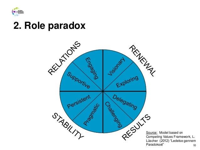 """2. Role paradox 10 Source: Model based on Competing Values Framework, L. Lüscher (2012) """"Ledelse gennem Paradokset"""""""