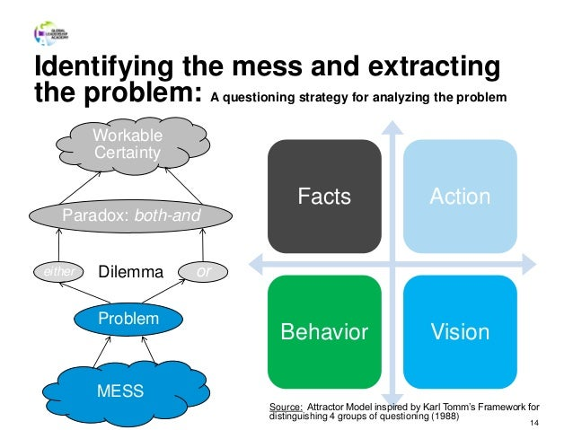 14 Facts Action Behavior Vision MESS Problem either orDilemma Paradox: both-and Workable Certainty Identifying the mess an...