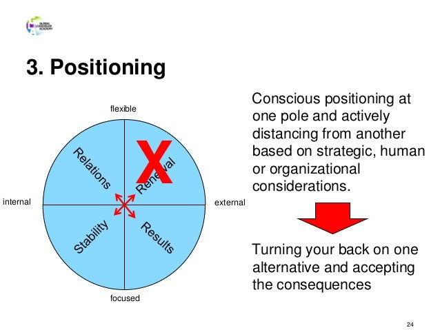 3. Positioning Conscious positioning at one pole and actively distancing from another based on strategic, human or organiz...