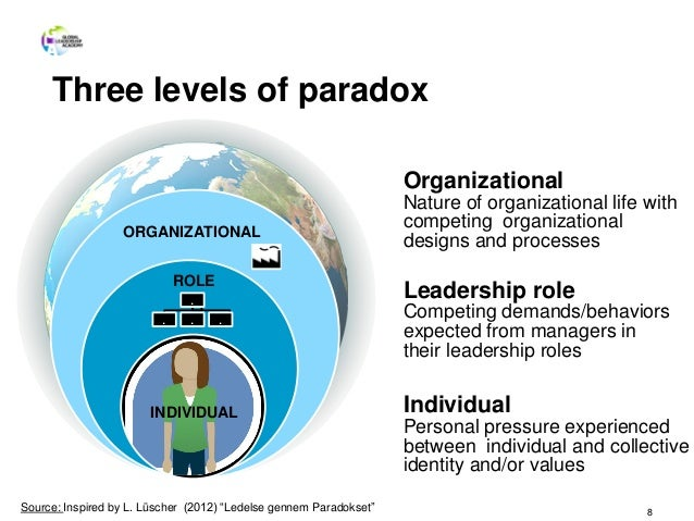 Three levels of paradox 8 Leadership role Competing demands/behaviors expected from managers in their leadership roles Ind...