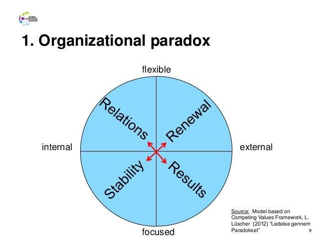 1. Organizational paradox 9 internal external flexible focused Source: Model based on Competing Values Framework, L. Lüsch...