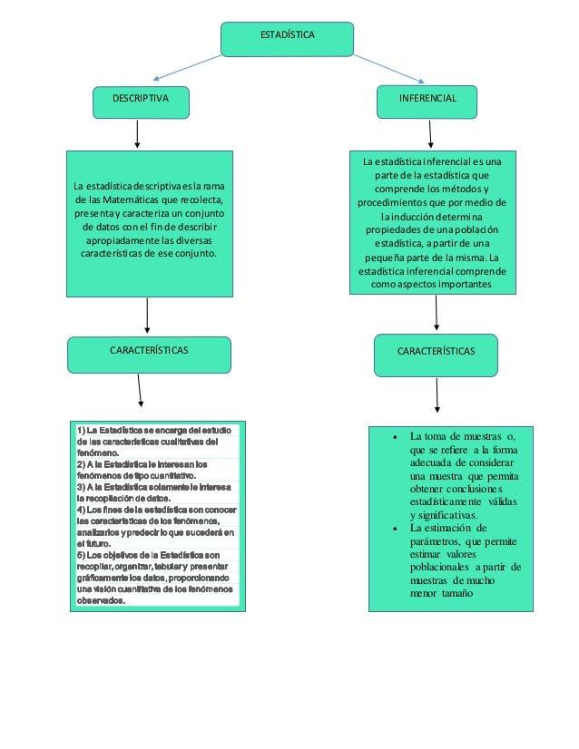 ESTADÍSTICA DESCRIPTIVA INFERENCIAL La estadísticadescriptivaeslarama de las Matemáticas que recolecta, presenta y caracte...