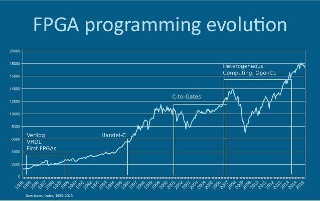 FPGA  programming  evolu6on   Dow  Jones    index,  1985-‐2015