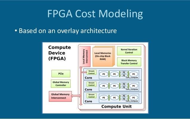 Cost  Model  Accuracy   Resource 1-lane(E) 1-lane(G) 4-lane(E) 4-lane(G) ALUTs 239 164 148K 146K REGs 725 572 76628 ...