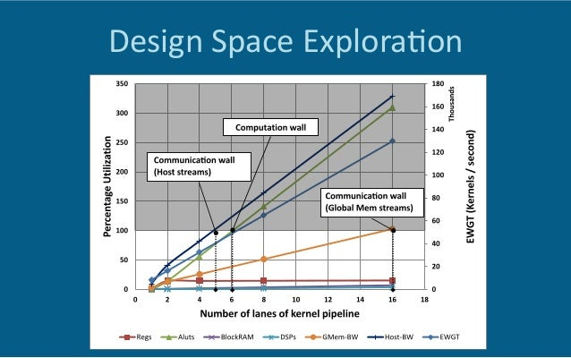 FPGAs as Components in Heterogeneous HPC Systems (paraFPGA 2015 keynote)