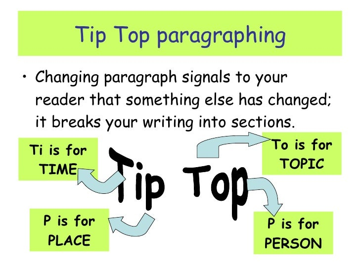 good 5 paragraph essay outline