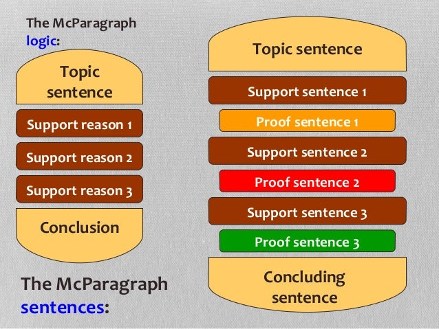 us 101 topic sentence Core 101 – personal essay assignment explore a focused topic in writing, demonstrate awareness of an audience and purpose through language and style choices, use topic sentences and appropriate transitions, and use standard written english let us say that the person who influenced you is a grandparent.
