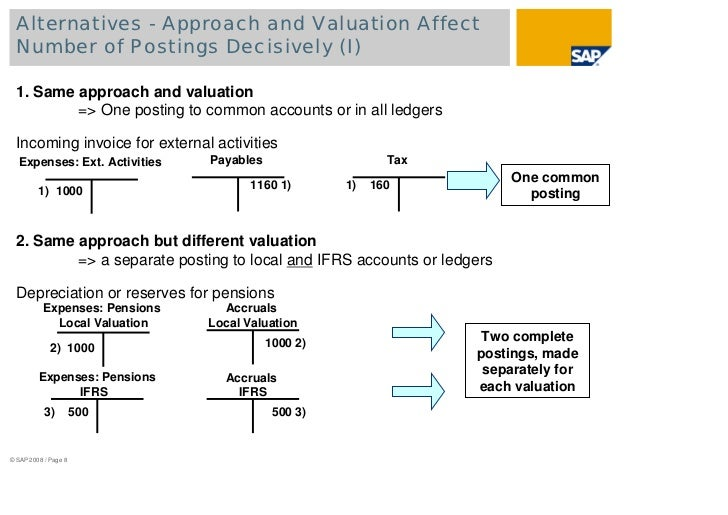 Accounting For Payables