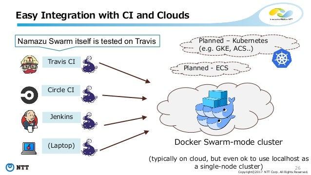 Parallelizing CI using Docker Swarm-Mode
