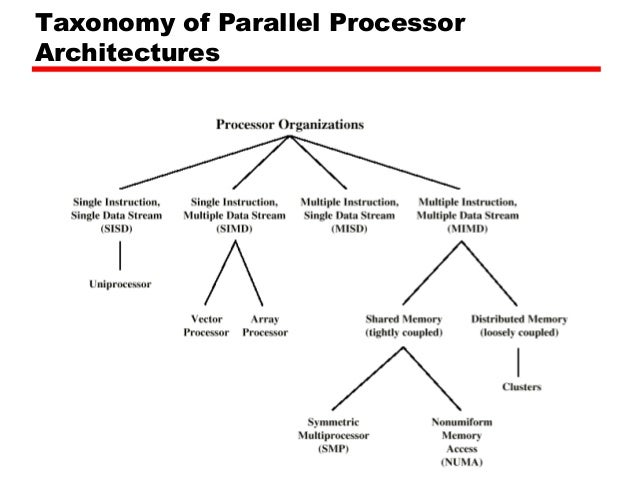 A Parallel Architecture parallel processing extra