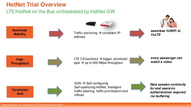 Parallel Wireless, Inc. Proprietary PPT-PW-Overview-20151003-1 HetNet Trial Overview LTE/HetNet on the Bus orchestrated by...