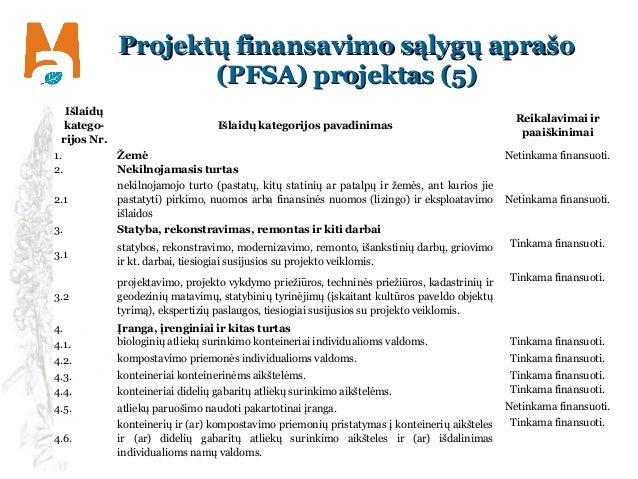 Projektų finansavimo sąlygų aprašoProjektų finansavimo sąlygų aprašo (PFSA) projektas ((PFSA) projektas (55)) Išlaidų kate...