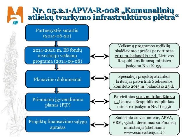 """Nr. 05.2.1-APVA-R-008 """"KomunaliniųNr. 05.2.1-APVA-R-008 """"Komunalinių atliekų tvarkymo infrastruktūros plėtra""""atliekų tvark..."""