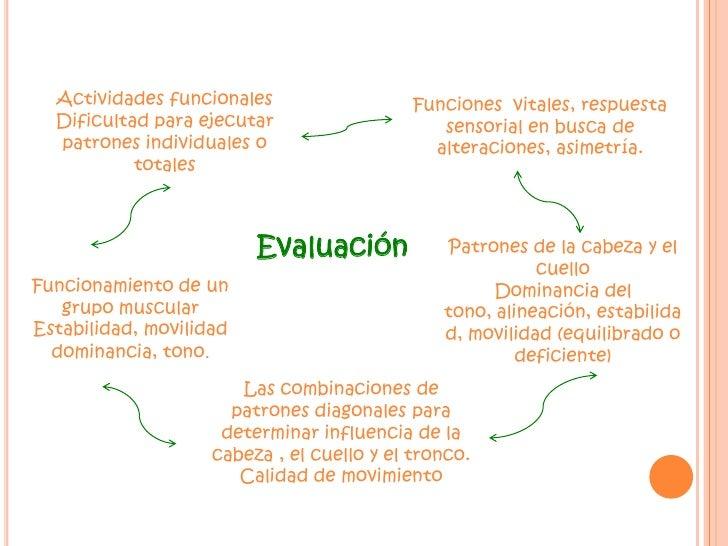 """11<br />""""Las  actividades dirigidas  a un objetivo, junto con técnica de facilitación son recursos que aceleran el aprendi..."""