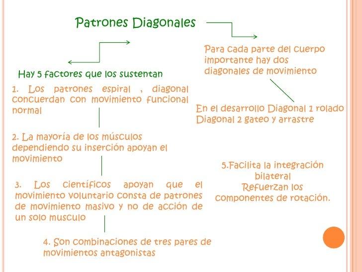Actividades funcionales<br />Dificultad para ejecutar patrones individuales o totales<br />Funciones  vitales, respuesta s...