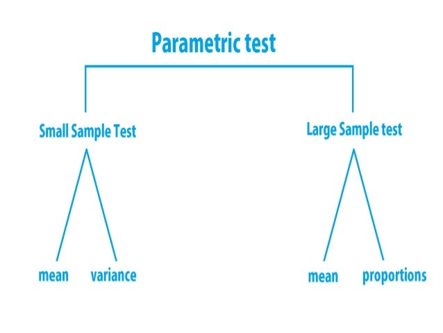 applying anova and nonparametric tests simulation Res 342 week 3 individual assignment applying analysis of variance (anova)  and nonparametric data  applying time series methodologies simulation.