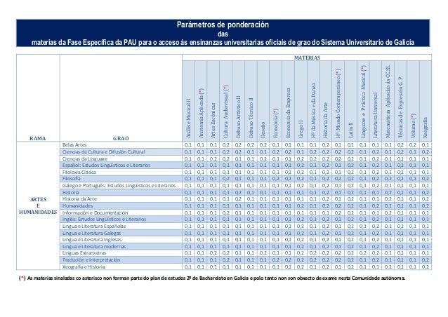 Parámetros de ponderación das materias da Fase Específica da PAU para o acceso ás ensinanzas universitarias oficiais de gr...