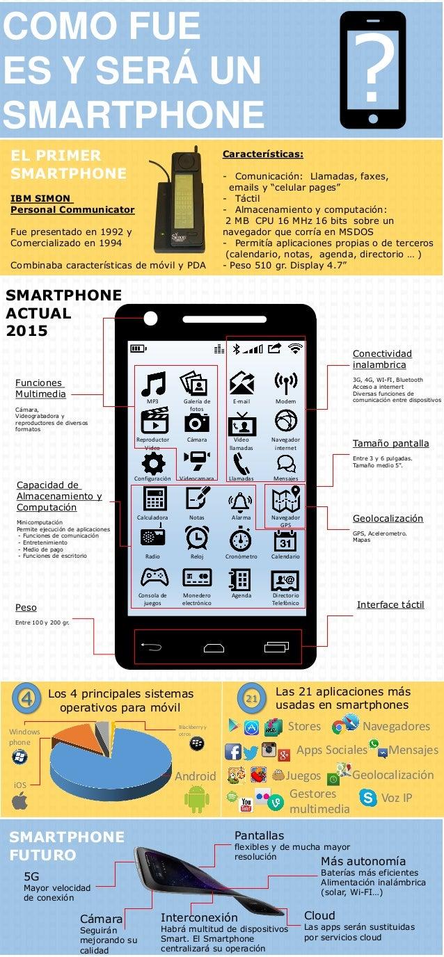 COMO FUE ES Y SERÁ UN SMARTPHONE ? MP3 Reproductor Video Configuración Calculadora Radio Consola de juegos Galería de foto...