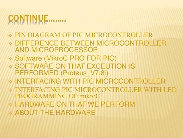 Presentation on Embedded system using micro controller by  638 x 479 jpeg presentation-on-embedded-system-using-micro-controller-by-paras-jha-4-638.jpg