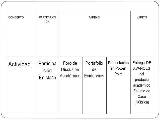 Actividad/forma Ponderación a).-Participación en clase y foro de discusión b).-Actividad de aprendizaje realizada en clase...