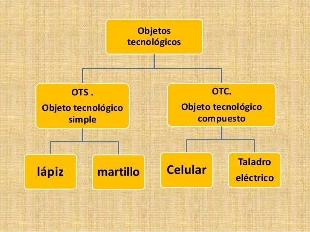 Objetos tecnolgicos simples y complejos