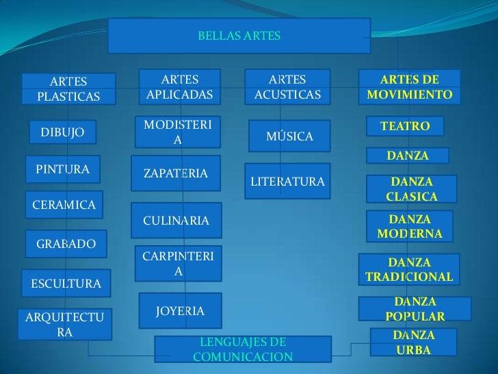 BELLAS ARTES<br />ARTES APLICADAS<br />ARTES ACUSTICAS<br />ARTES DE MOVIMIENTO<br />ARTES PLASTICAS<br />MODISTERIA<br />...